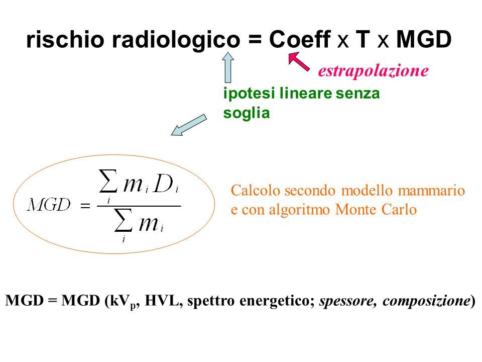 ipotesi lineare senza soglia rischio radiologico = Coeff x T x MGD Calcolo secondo modello mammario e con algoritmo Monte Carlo MGD = MGD (kV p, HVL,