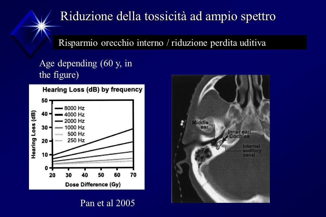 Risparmio orecchio interno / riduzione perdita uditiva Pan et al 2005 Age depending (60 y, in the figure) Riduzione della tossicità ad ampio spettro R