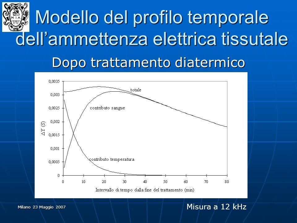 Milano 23 Maggio 2007 Dopo trattamento diatermico Modello del profilo temporale dellammettenza elettrica tissutale Misura a 12 kHz