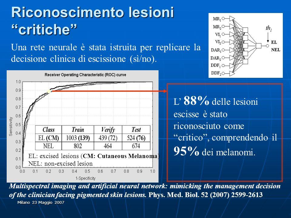 Milano 23 Maggio 2007 EL: excised lesions (CM: Cutaneous Melanoma) NEL: non-excised lesion Riconoscimento lesioni critiche Una rete neurale è stata is