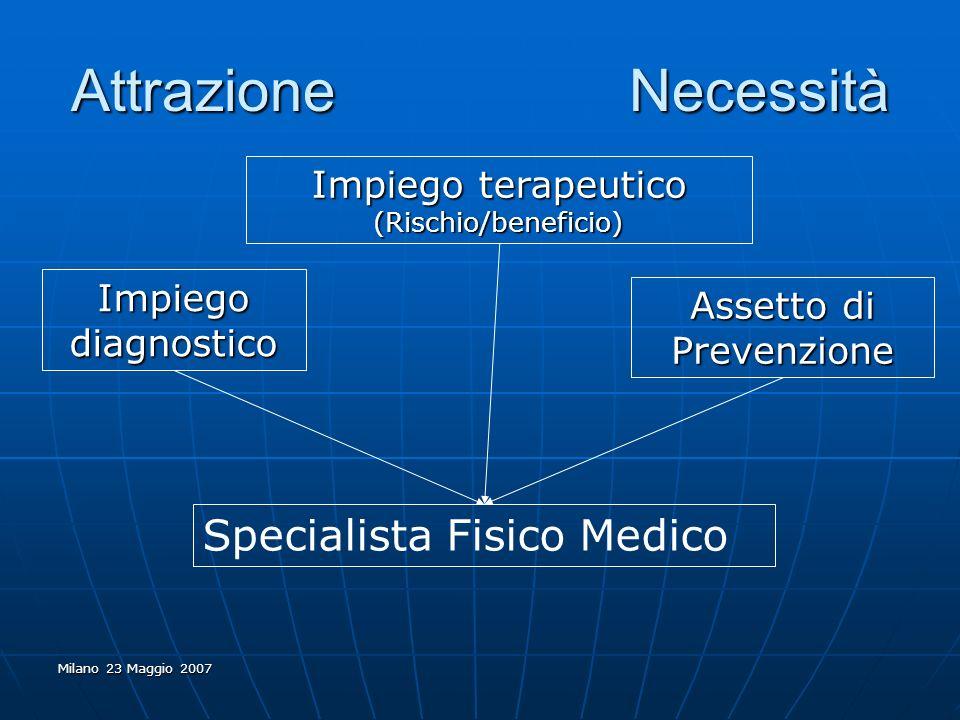 Milano 23 Maggio 2007 Attrazione Necessità Impiego diagnostico Impiego terapeutico (Rischio/beneficio) Assetto di Prevenzione Specialista Fisico Medic