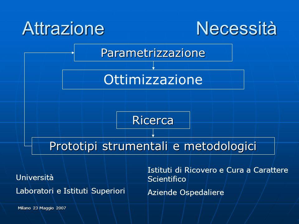 Milano 23 Maggio 2007 Attrazione Necessità Parametrizzazione Ottimizzazione Ricerca Prototipi strumentali e metodologici Università Laboratori e Istit