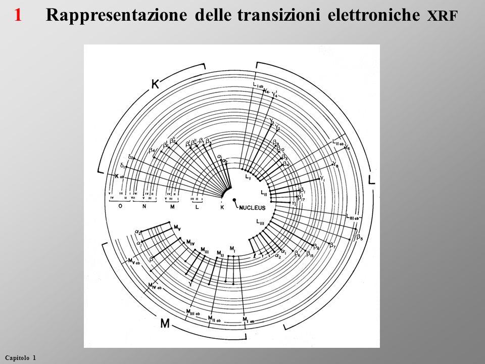 Rappresentazione delle transizioni elettroniche XRF 1 Capitolo 1