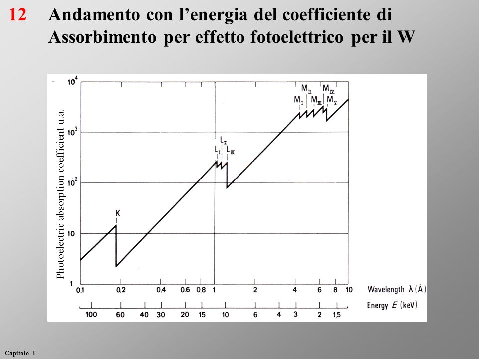 Andamento con lenergia del coefficiente di Assorbimento per effetto fotoelettrico per il W 12 Capitolo 1 Photoelectric absorption coefficient u.a.