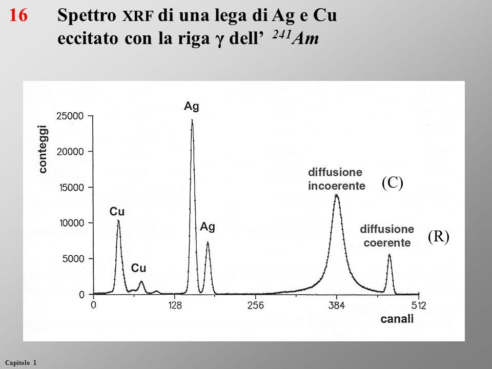 (C) (R) Spettro XRF di una lega di Ag e Cu eccitato con la riga γ dell 241 Am 16 Capitolo 1