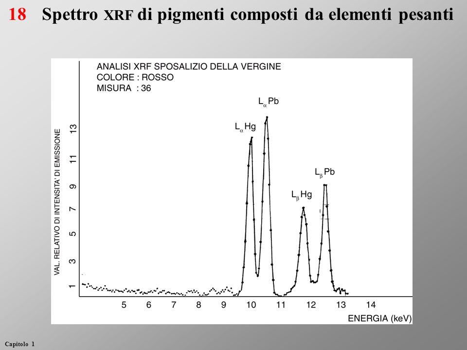 Spettro XRF di pigmenti composti da elementi pesanti18 Capitolo 1