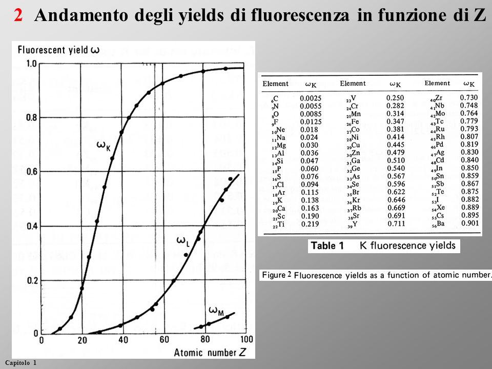 Andamento degli yields di fluorescenza in funzione di Z2 Capitolo 1 2