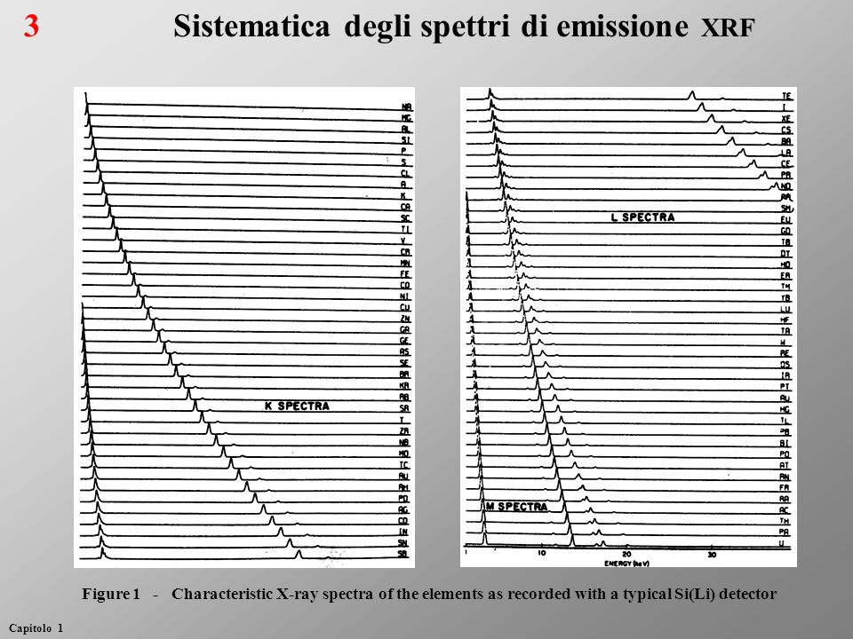 Sistematica degli spettri di emissione XRF Figure 1 - Characteristic X-ray spectra of the elements as recorded with a typical Si(Li) detector 3 Capito