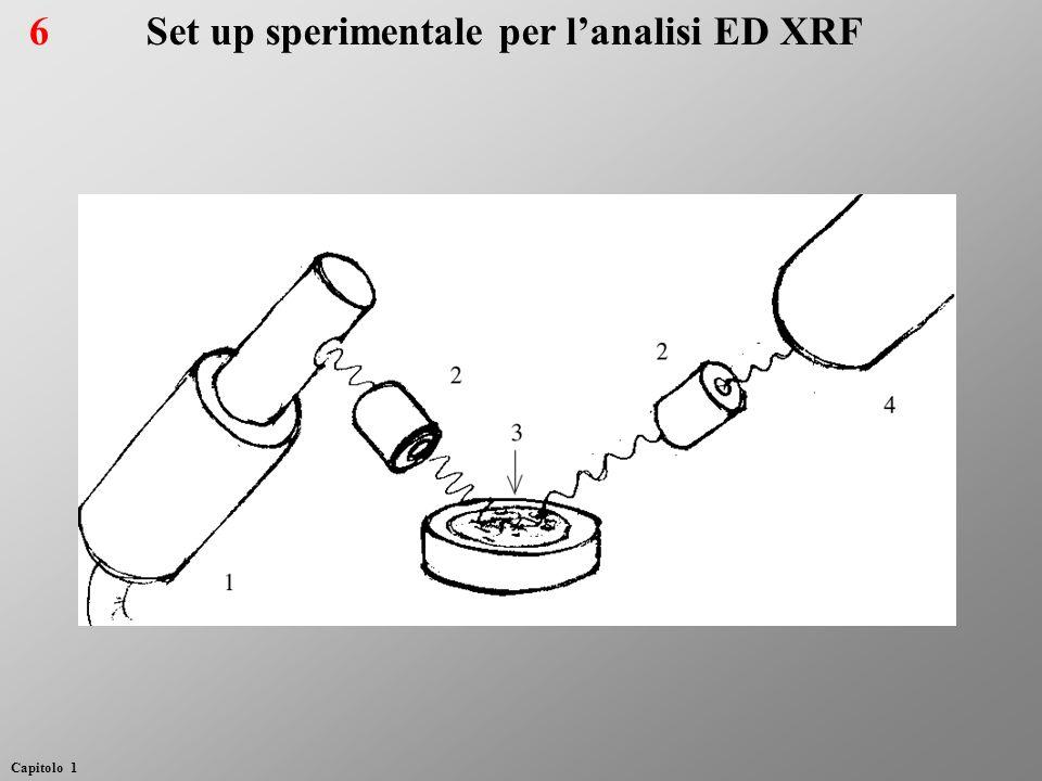 Set up sperimentale per lanalisi ED XRF6 Capitolo 1