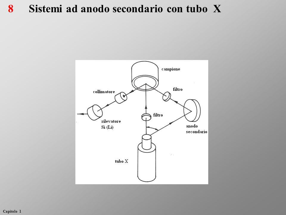 Sistemi ad anodo secondario con tubo X8 Capitolo 1