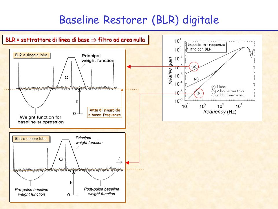 Baseline Restorer (BLR) digitale BLR a singolo lobo BLR = sottrattore di linea di base filtro ad area nulla Ansa di sinusoide a bassa frequenza BLR a doppio lobo (a) 1 lobo (b) 2 lobi simmetrici (c) 2 lobi asimmetrici Risposta in frequenza filtro con BLR