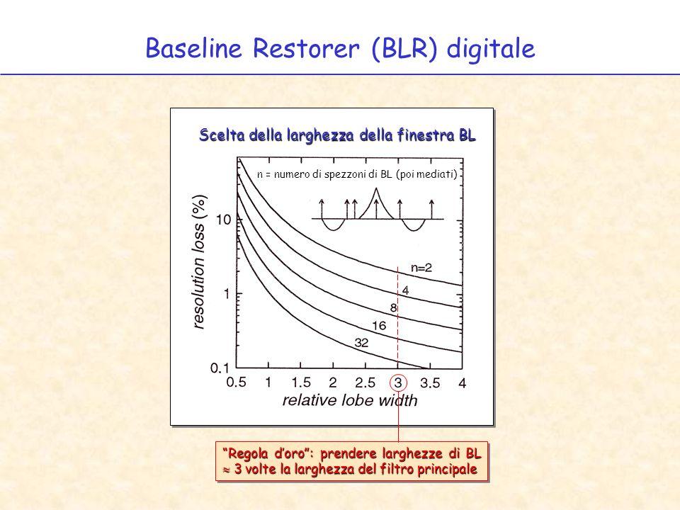 Baseline Restorer (BLR) digitale Regola doro: prendere larghezze di BL 3 volte la larghezza del filtro principale n = numero di spezzoni di BL (poi mediati) Scelta della larghezza della finestra BL