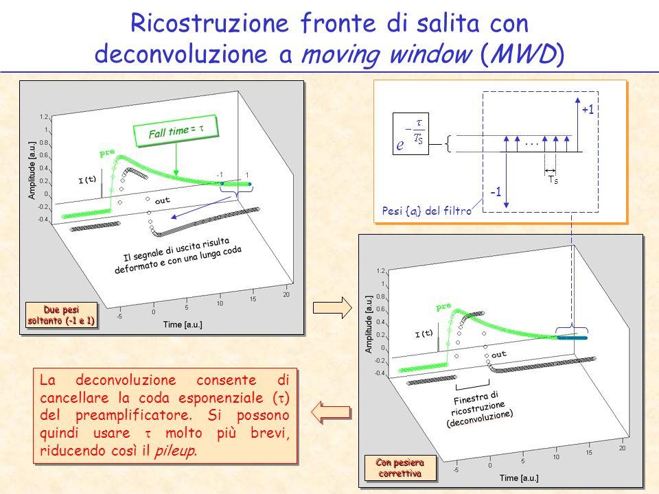 Ricostruzione fronte di salita con deconvoluzione a moving window (MWD) Due pesi soltanto (-1 e 1) Con pesiera correttiva La deconvoluzione consente di cancellare la coda esponenziale ( ) del preamplificatore.