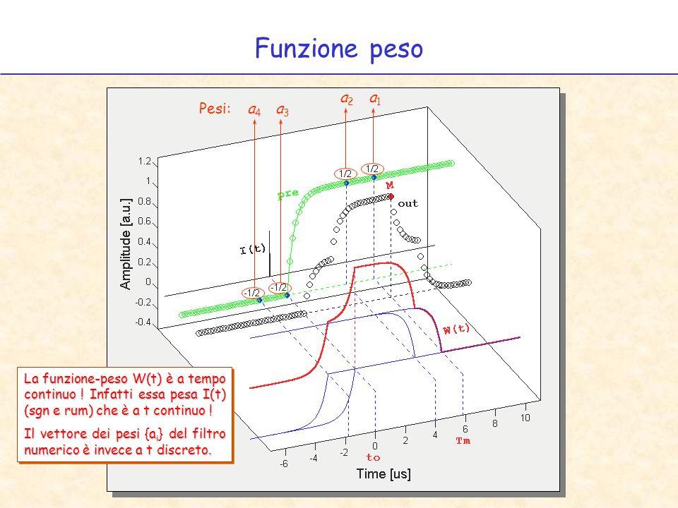 Funzione peso al variare del risetime del pre a) b) c) d) e) a) p = 25 ns, b) p = 150 ns, c) p = 400 ns, d) p = 800 ns, e) p = 1200 ns