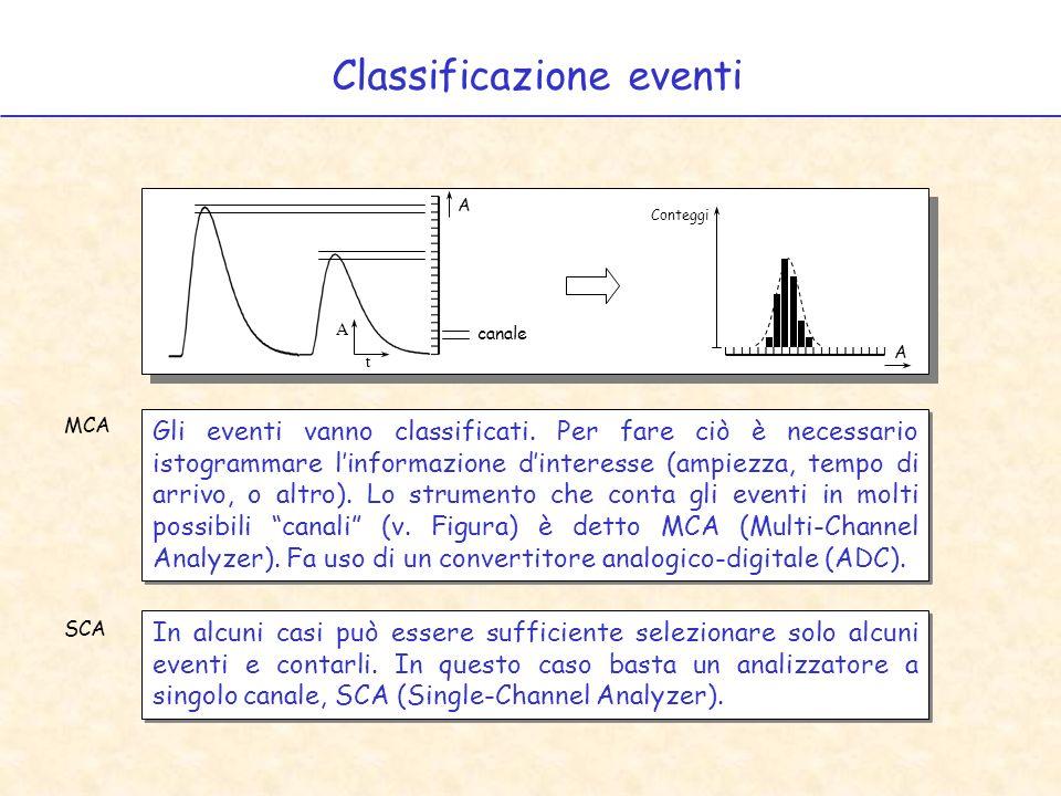 Classificazione eventi Gli eventi vanno classificati. Per fare ciò è necessario istogrammare linformazione dinteresse (ampiezza, tempo di arrivo, o al