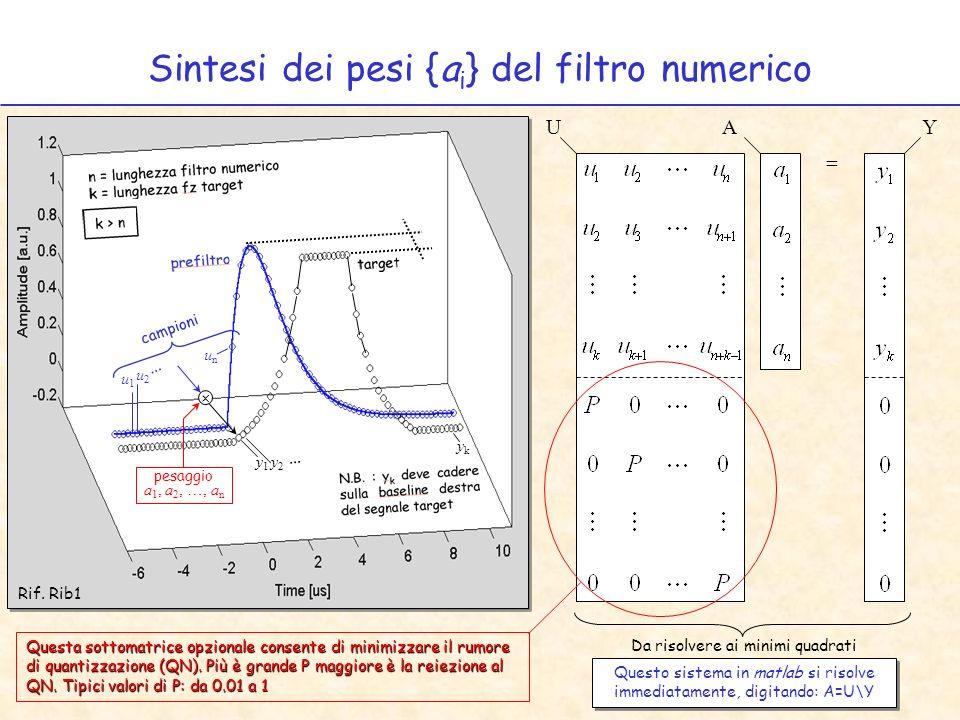 Sintesi dei pesi {a i } del filtro numerico = UAY u1u1 u2u2 … unun y1y1 y2y2 ykyk … Questo sistema in matlab si risolve immediatamente, digitando: A=U