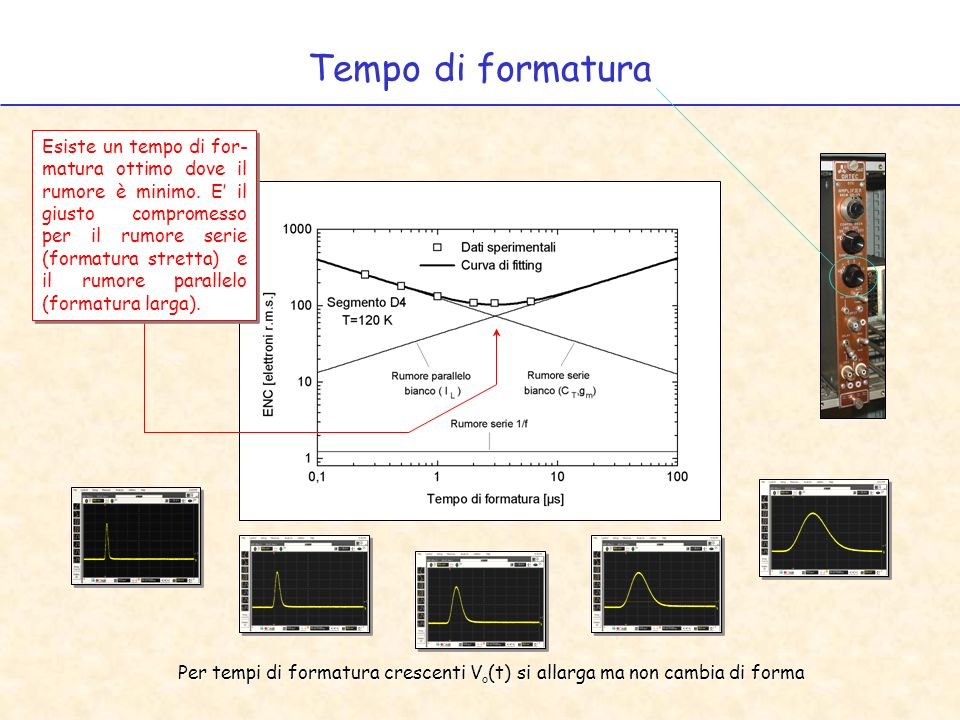 Tempo di formatura Per tempi di formatura crescenti V o (t) si allarga ma non cambia di forma Esiste un tempo di for- matura ottimo dove il rumore è m