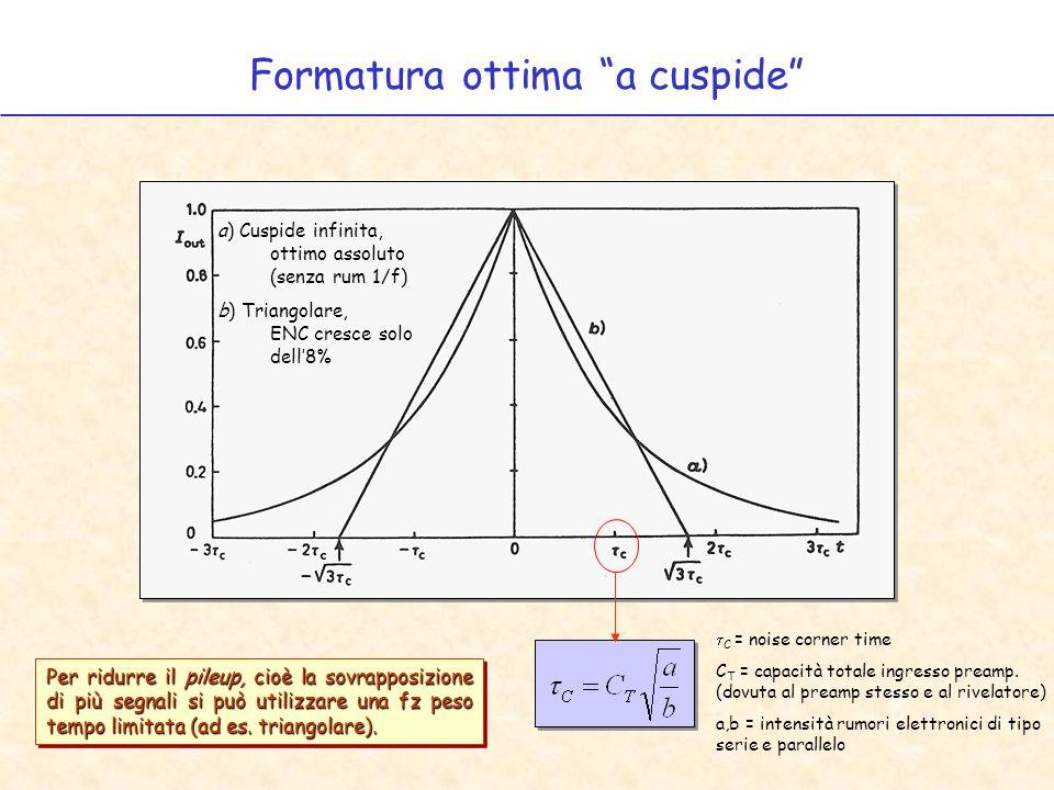 Formatura ottima a cuspide a) Cuspide infinita, ottimo assoluto (senza rum 1/f) b) Triangolare, ENC cresce solo dell8% Per ridurre il pileup, cioè la