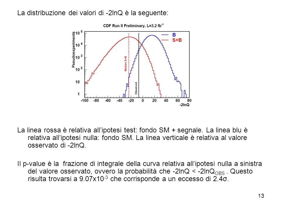 13 La distribuzione dei valori di -2lnQ è la seguente: La linea rossa è relativa allipotesi test: fondo SM + segnale.