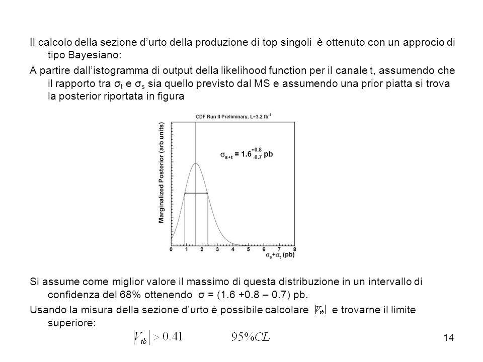 14 Il calcolo della sezione durto della produzione di top singoli è ottenuto con un approcio di tipo Bayesiano: A partire dallistogramma di output della likelihood function per il canale t, assumendo che il rapporto tra σ t e σ s sia quello previsto dal MS e assumendo una prior piatta si trova la posterior riportata in figura Si assume come miglior valore il massimo di questa distribuzione in un intervallo di confidenza del 68% ottenendo σ = (1.6 +0.8 – 0.7) pb.