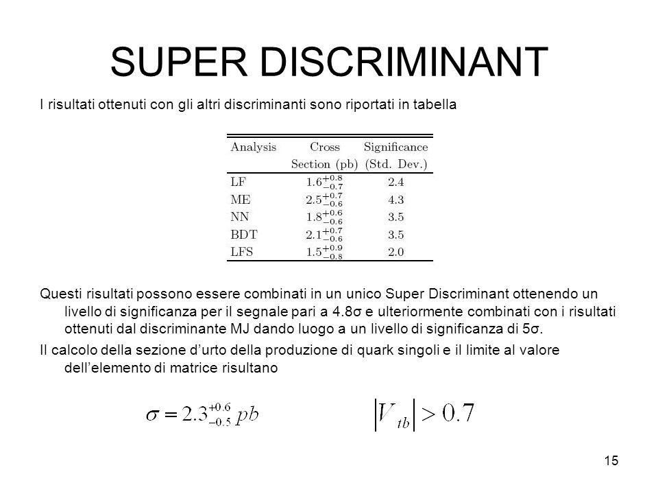 15 SUPER DISCRIMINANT I risultati ottenuti con gli altri discriminanti sono riportati in tabella Questi risultati possono essere combinati in un unico Super Discriminant ottenendo un livello di significanza per il segnale pari a 4.8σ e ulteriormente combinati con i risultati ottenuti dal discriminante MJ dando luogo a un livello di significanza di 5σ.