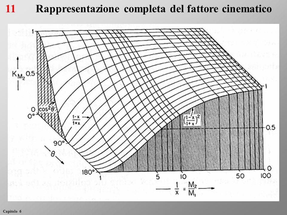 11Rappresentazione completa del fattore cinematico Capitolo 6