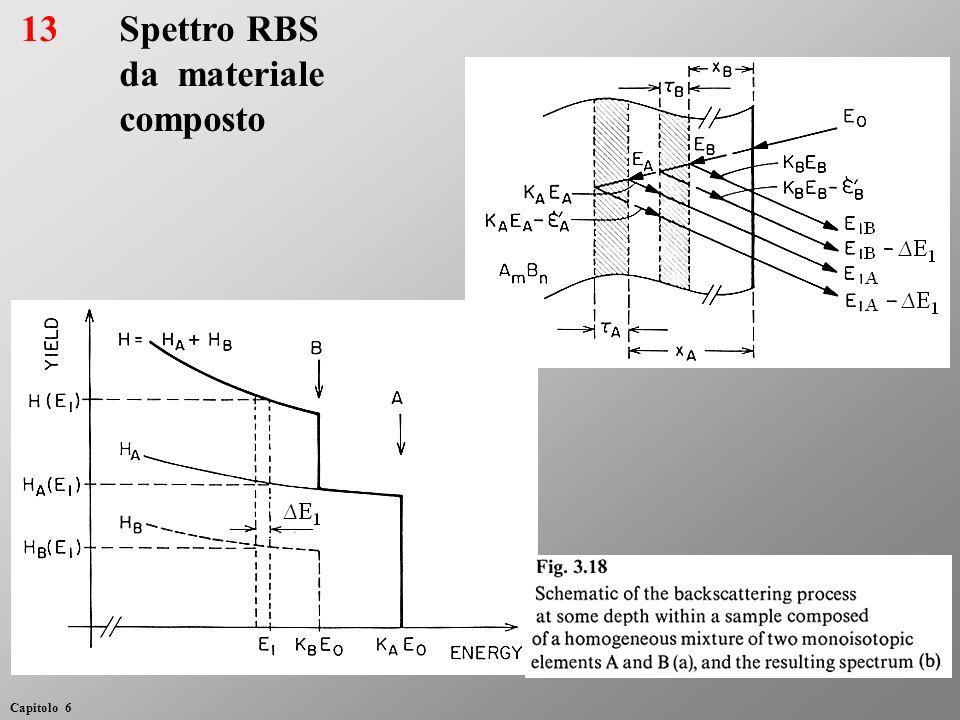 13Spettro RBS da materiale composto Capitolo 6