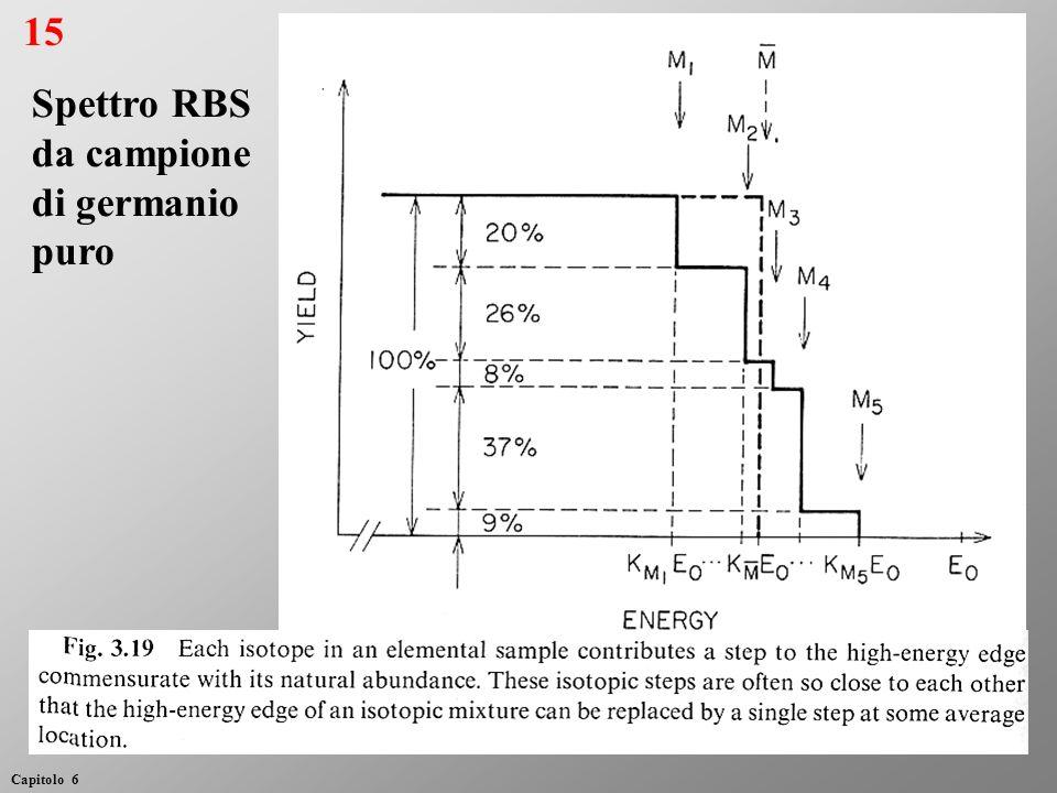 15 Capitolo 6 Spettro RBS da campione di germanio puro