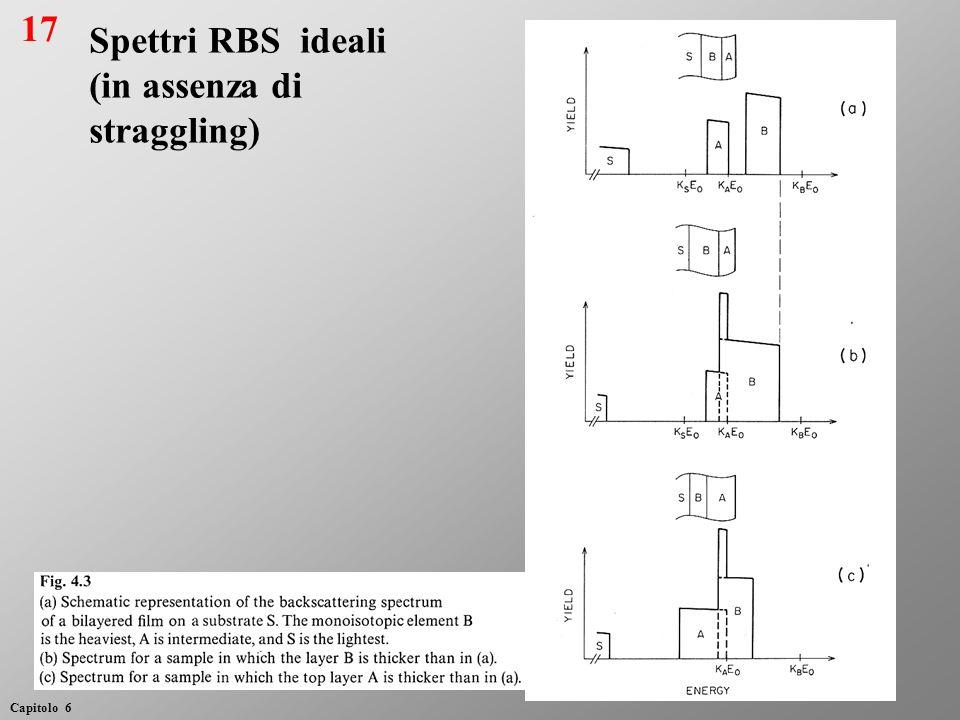 17 Capitolo 6 Spettri RBS ideali (in assenza di straggling)