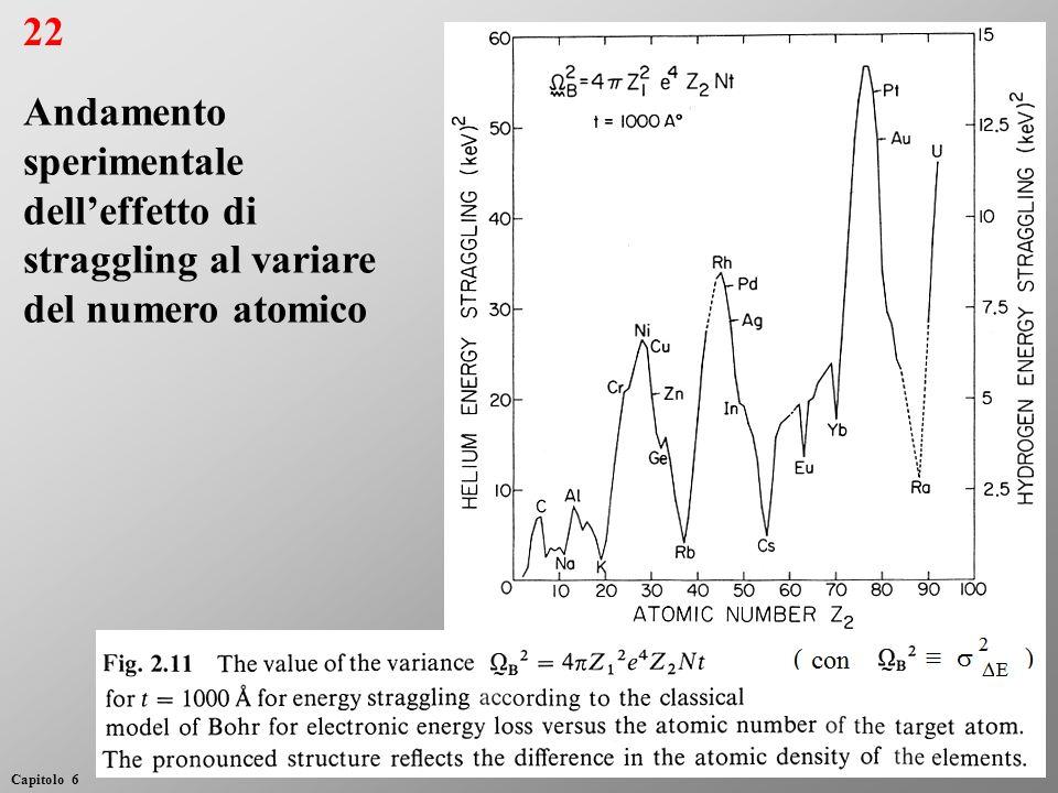22 Capitolo 6 Andamento sperimentale delleffetto di straggling al variare del numero atomico