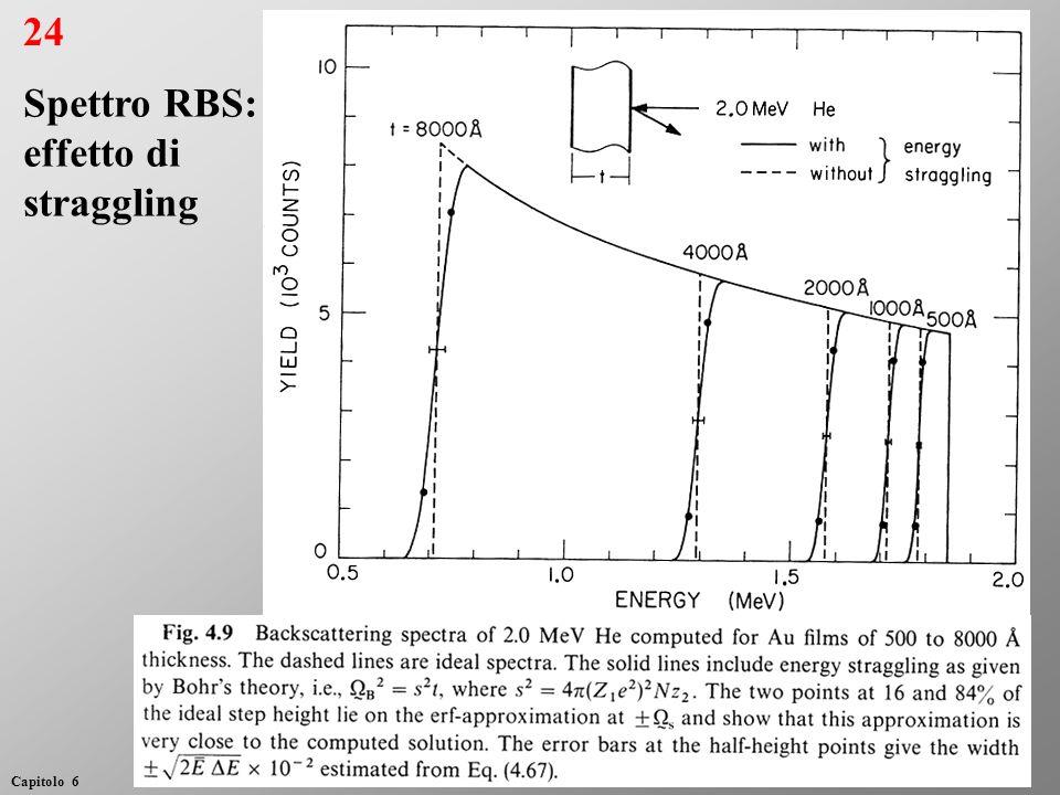 24 Spettro RBS: effetto di straggling Capitolo 6