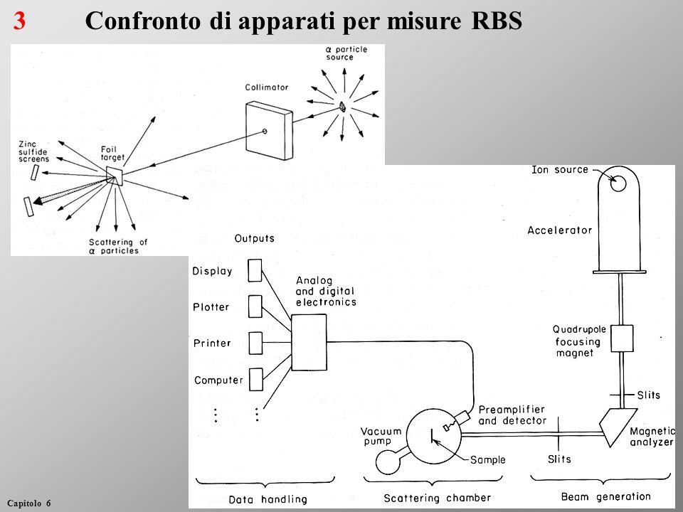 3Confronto di apparati per misure RBS Capitolo 6