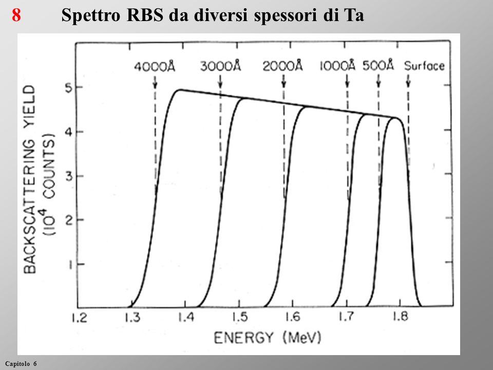 8Spettro RBS da diversi spessori di Ta Capitolo 6