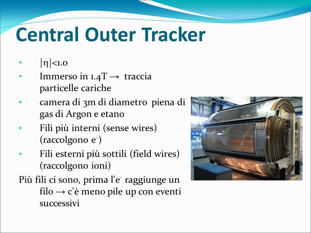 Central Outer Tracker | |<1.0 Immerso in 1.4T traccia particelle cariche camera di 3m di diametro piena di gas di Argon e etano Fili più interni (sens