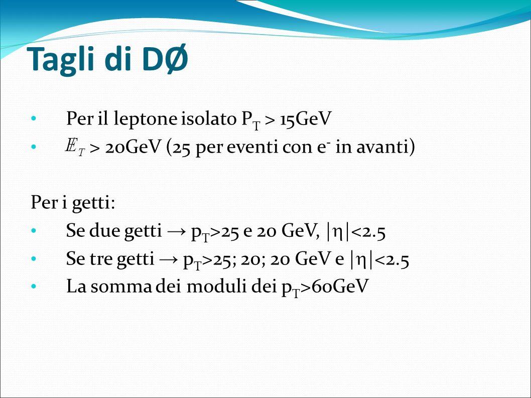 Tagli di DØ Per il leptone isolato P T > 15GeV > 20GeV (25 per eventi con e - in avanti) Per i getti: Se due getti p T >25 e 20 GeV, | |<2.5 Se tre ge