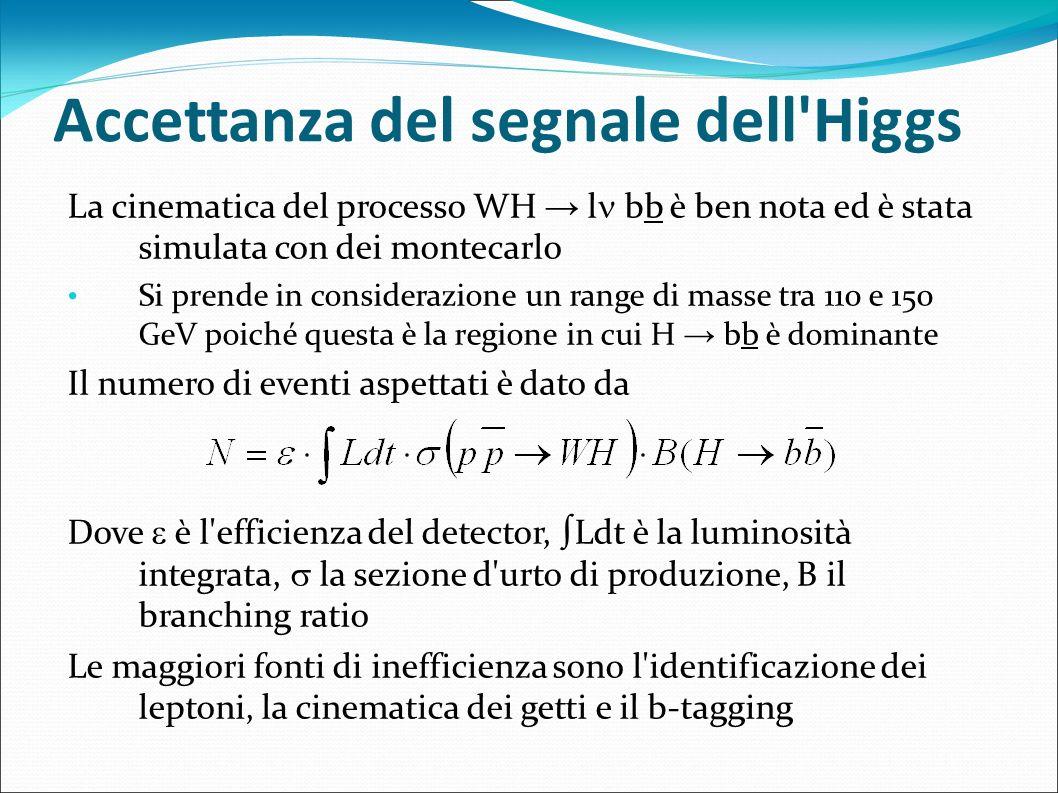 Accettanza del segnale dell'Higgs La cinematica del processo WH l bb è ben nota ed è stata simulata con dei montecarlo Si prende in considerazione un