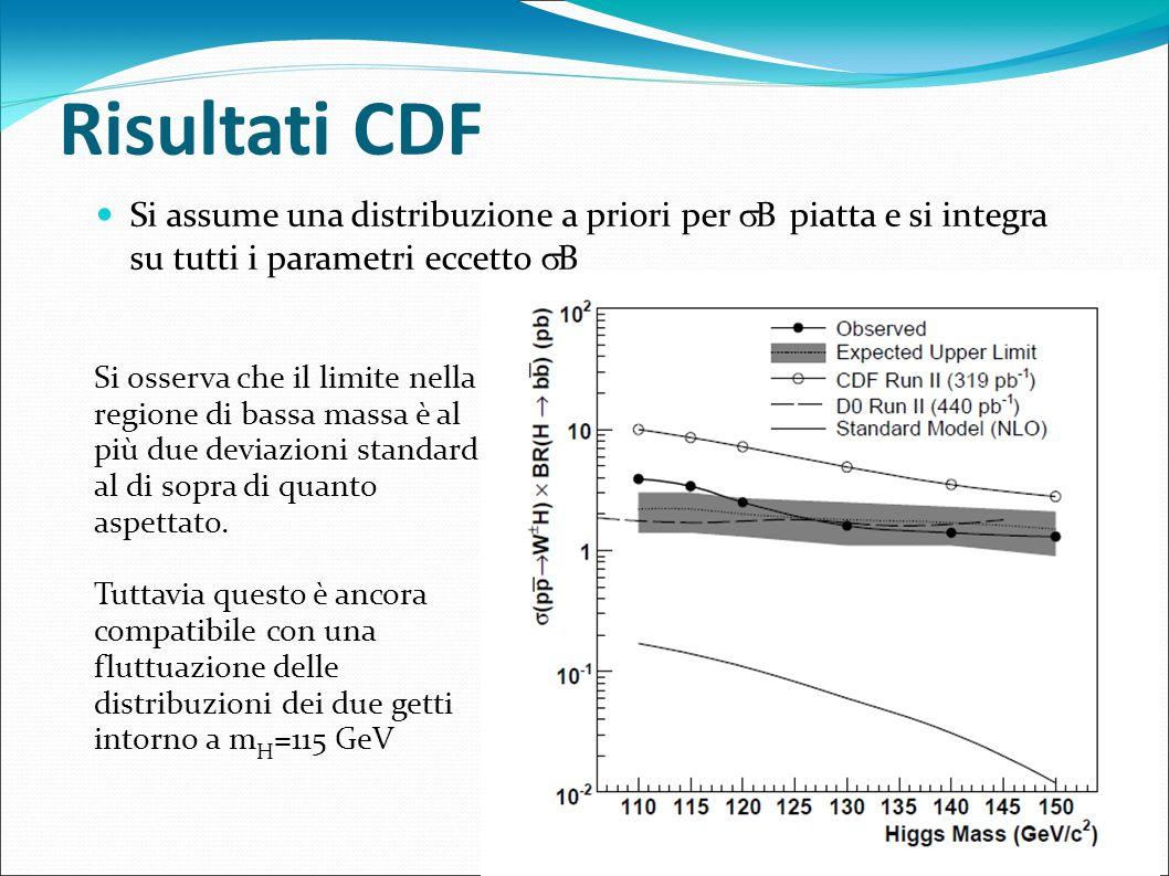 Risultati CDF Si assume una distribuzione a priori per B piatta e si integra su tutti i parametri eccetto B Si osserva che il limite nella regione di