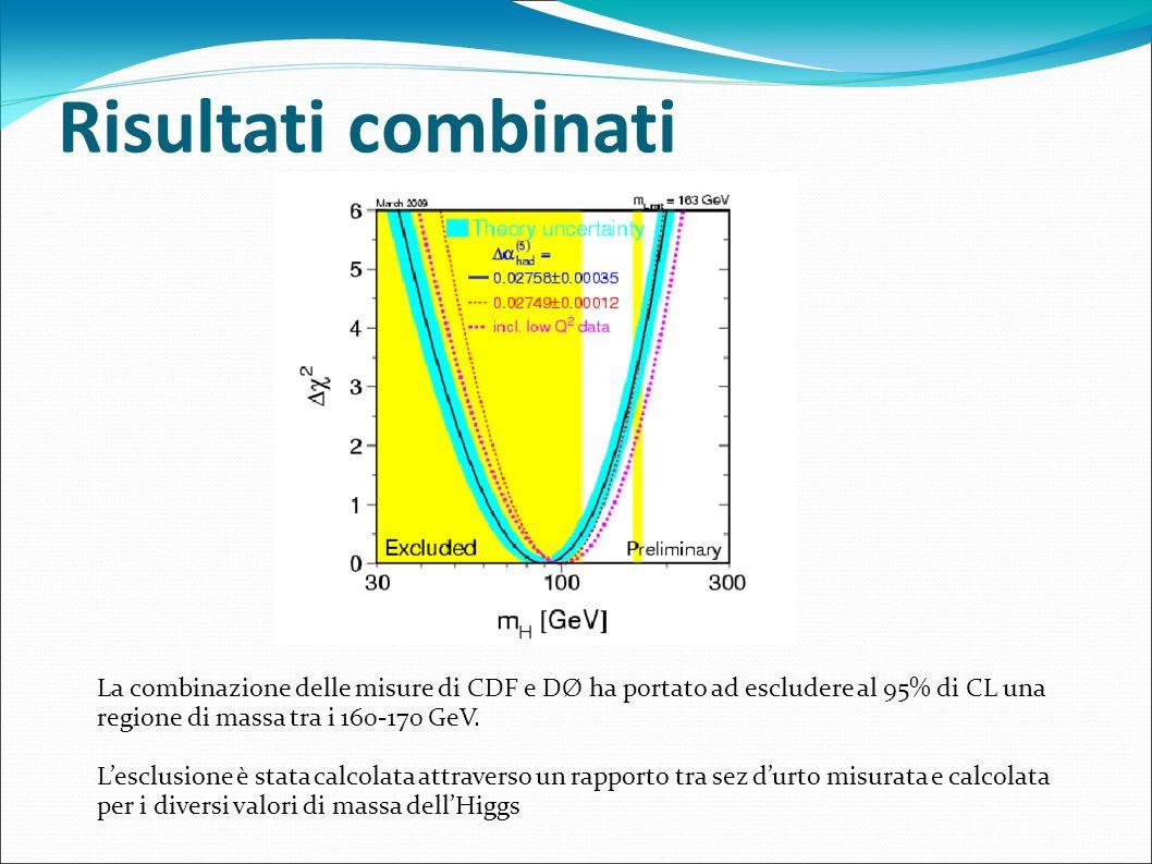 Risultati combinati La combinazione delle misure di CDF e DØ ha portato ad escludere al 95% di CL una regione di massa tra i 160-170 GeV. Lesclusione