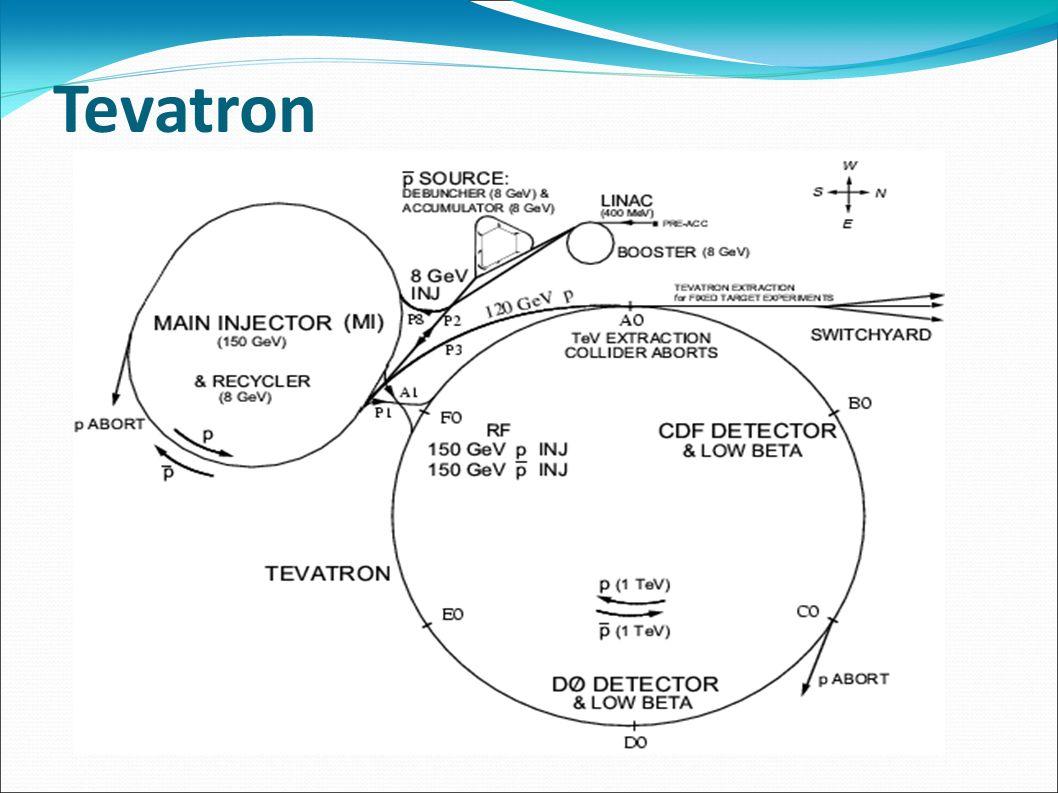CDF Tracker: – Silicon detector – Central outer tracker Magnete Preshower Calorimetri: – Elettromagnetico – Adronico Camere a