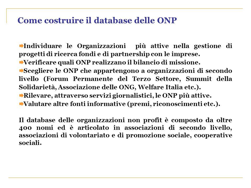 Individuare le Organizzazioni più attive nella gestione di progetti di ricerca fondi e di partnership con le imprese. Verificare quali ONP realizzano