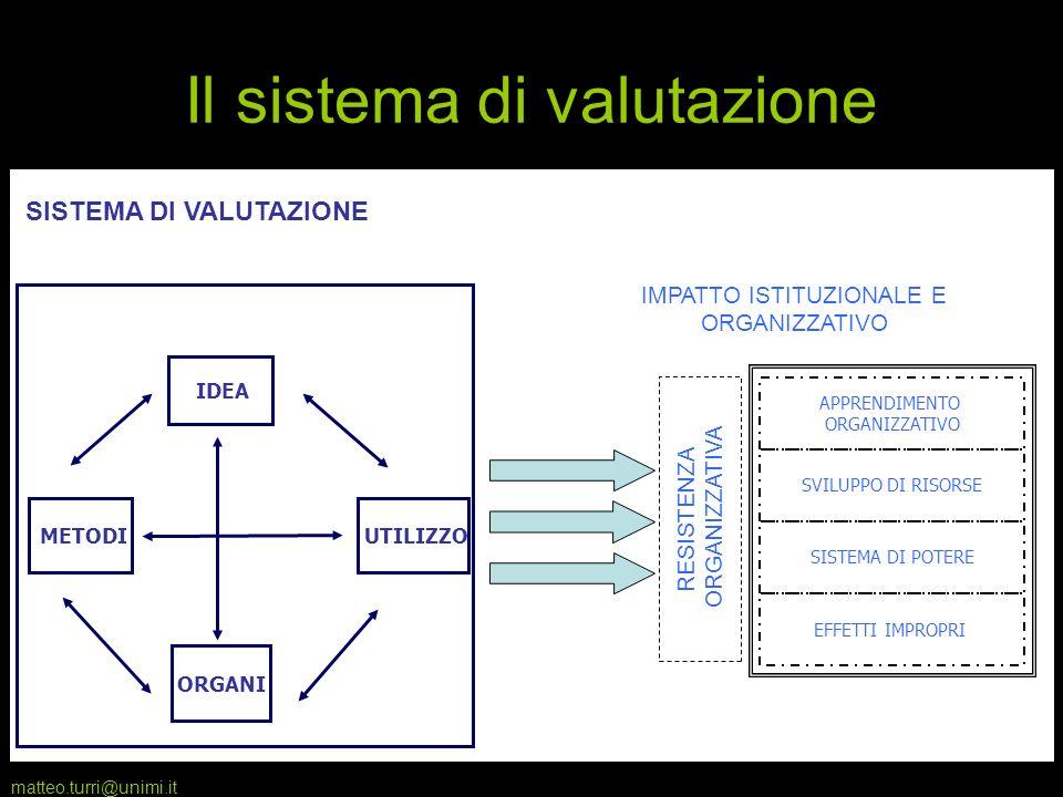 matteo.turri@unimi.it 2 IDEA METODI UTILIZZO ORGANI SISTEMA DI VALUTAZIONE APPRENDIMENTO ORGANIZZATIVO SVILUPPO DI RISORSE SISTEMA DI POTERE EFFETTI I