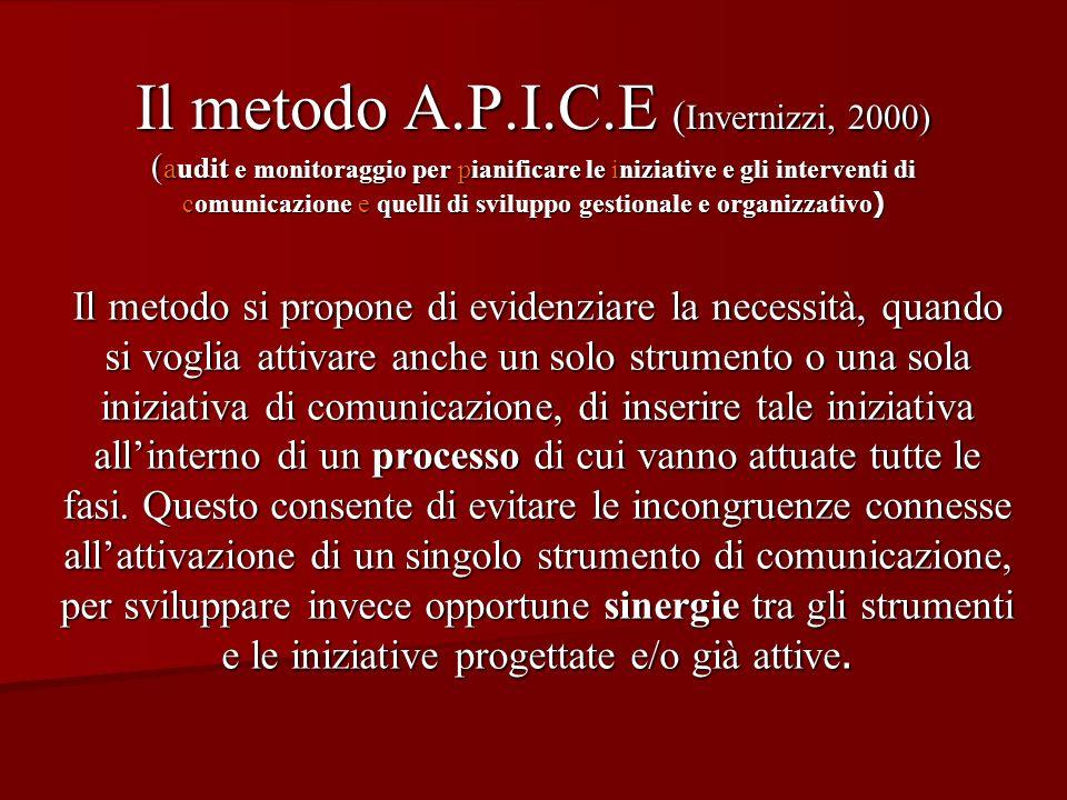 Il metodo A.P.I.C.E ( Invernizzi, 2000) ( audit e monitoraggio per pianificare le iniziative e gli interventi di comunicazione e quelli di sviluppo ge