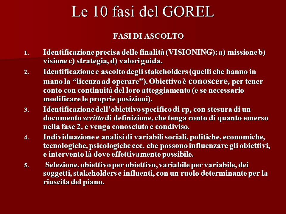 Le 10 fasi del GOREL FASI DI ASCOLTO 1. Identificazione precisa delle finalità (VISIONING): a) missione b) visione c) strategia, d) valori guida. 2. I