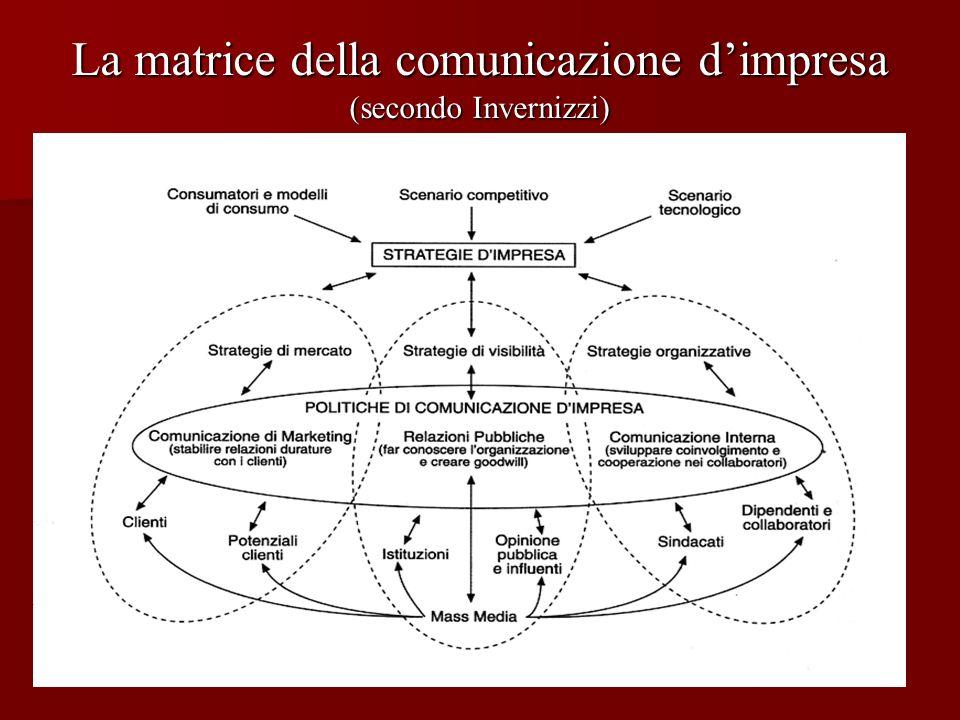 La matrice della comunicazione dimpresa (secondo Invernizzi)