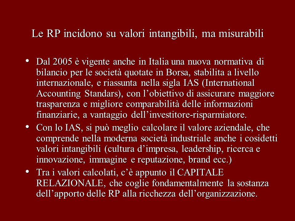 Le RP incidono su valori intangibili, ma misurabili Dal 2005 è vigente anche in Italia una nuova normativa di bilancio per le società quotate in Borsa