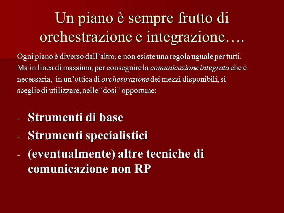 Un piano è sempre frutto di orchestrazione e integrazione…. Ogni piano è diverso dallaltro, e non esiste una regola uguale per tutti. Ma in linea di m