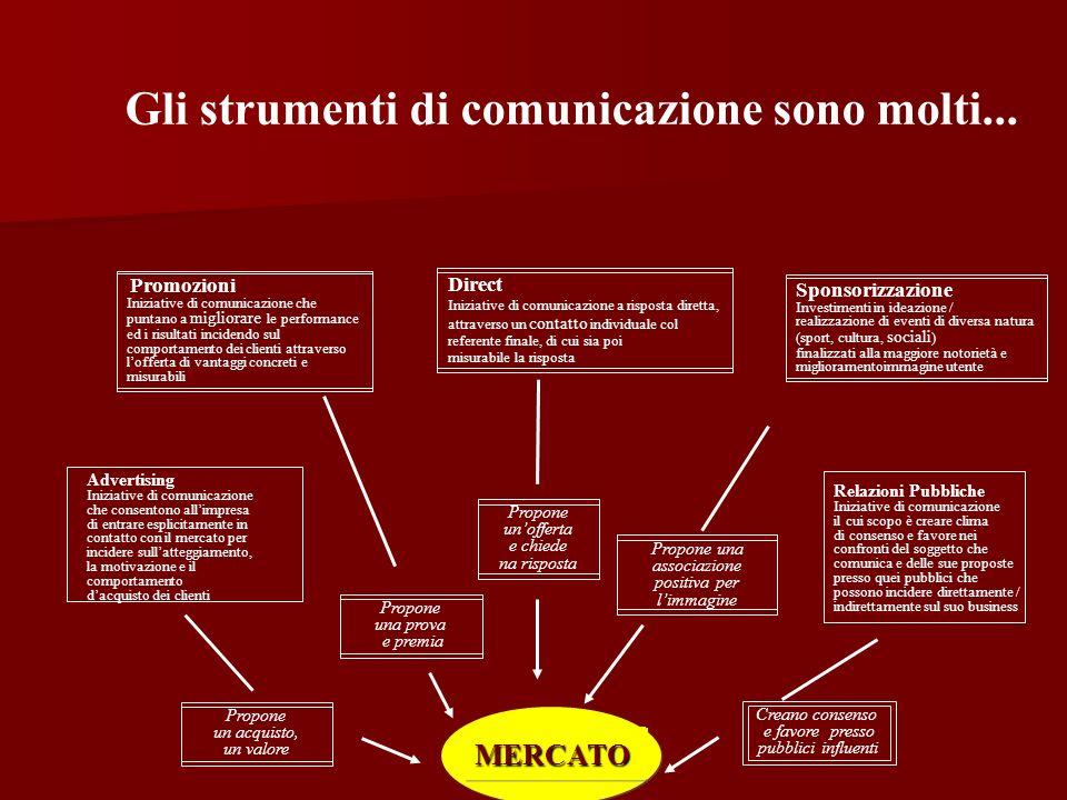 Terza macrofase: progettazione (la scelta creativa degli strumenti e del mix di comunicazione)