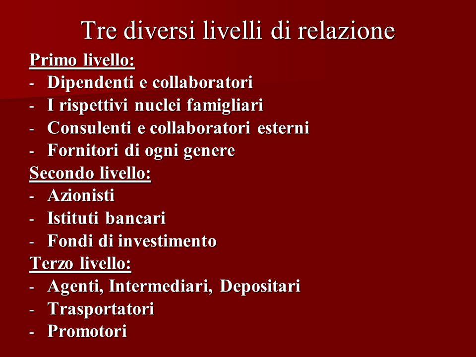 Tre diversi livelli di relazione Primo livello: - Dipendenti e collaboratori - I rispettivi nuclei famigliari - Consulenti e collaboratori esterni - F
