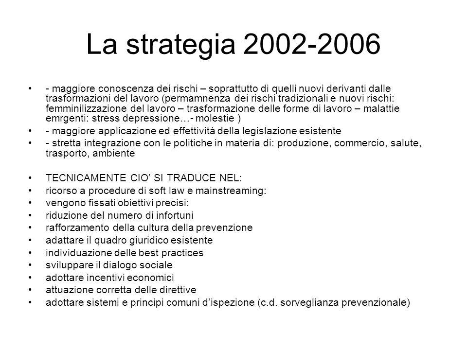 La strategia 2002-2006 - maggiore conoscenza dei rischi – soprattutto di quelli nuovi derivanti dalle trasformazioni del lavoro (permamnenza dei risch