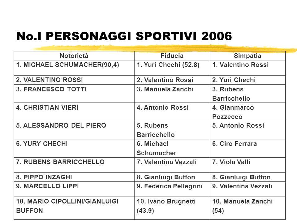 No.I PERSONAGGI SPORTIVI 2006 NotorietàFiduciaSimpatia 1. MICHAEL SCHUMACHER(90,4)1. Yuri Chechi (52.8)1. Valentino Rossi 2. VALENTINO ROSSI2. Valenti